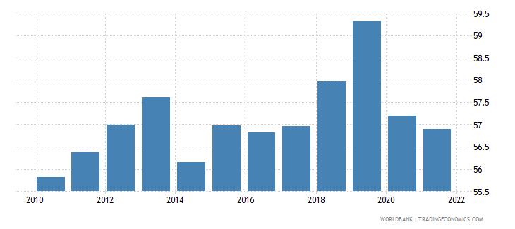 ukraine employment to population ratio 15 plus  male percent wb data
