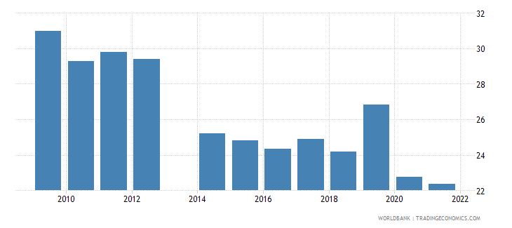 ukraine employment to population ratio ages 15 24 female percent national estimate wb data
