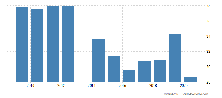 ukraine employment to population ratio ages 15 24 male percent national estimate wb data