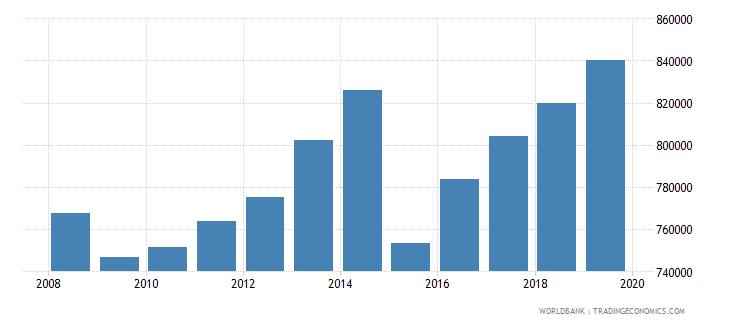 ukraine enrolment in primary education female number wb data