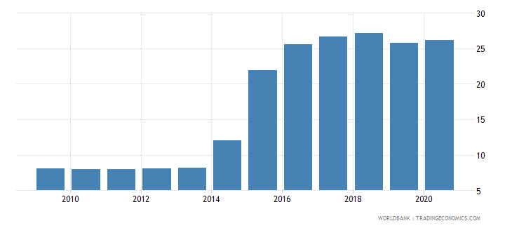 ukraine exchange rate new lcu per usd extended backward period average wb data