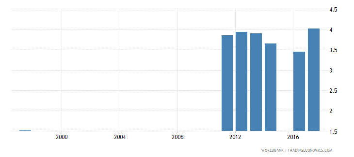 ukraine expenditure on secondary as percent of total government expenditure percent wb data