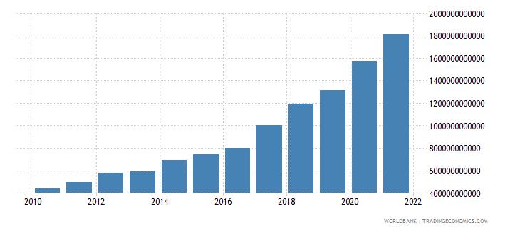 ukraine expense current lcu wb data