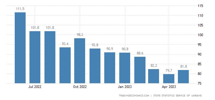 Ukraine Export Prices
