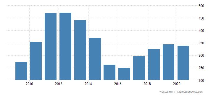 ukraine export value index 2000  100 wb data