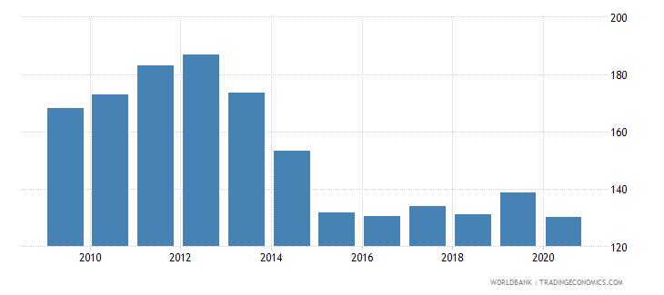 ukraine export volume index 2000  100 wb data