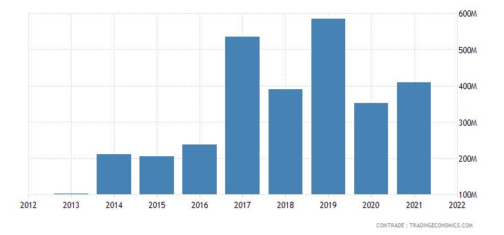ukraine exports algeria