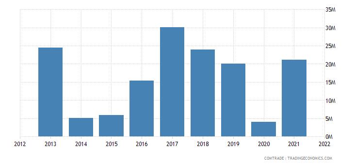 ukraine exports angola