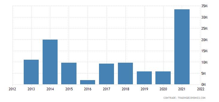 ukraine exports argentina