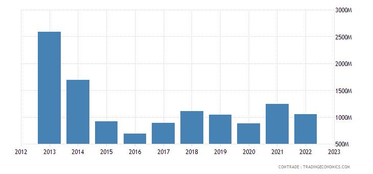 ukraine exports articles iron steel