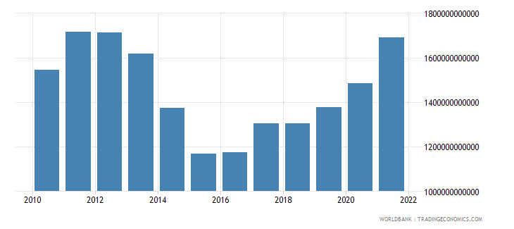 ukraine exports as a capacity to import constant lcu wb data