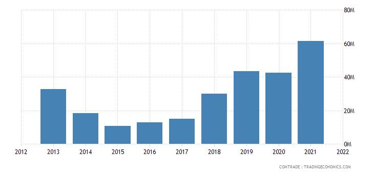 ukraine exports australia