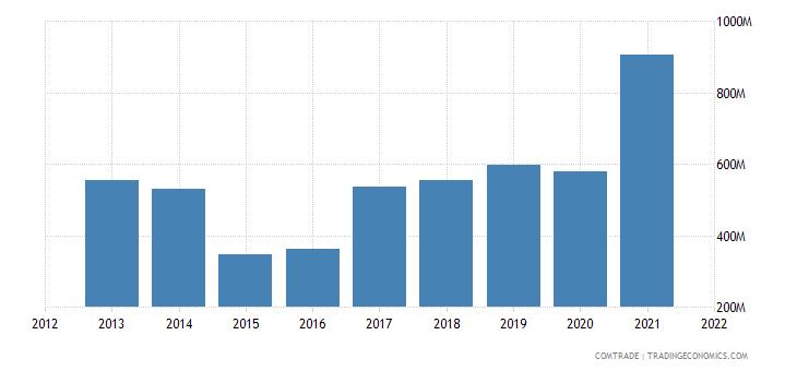 ukraine exports austria
