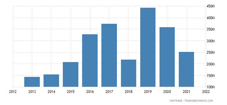 ukraine exports bangladesh