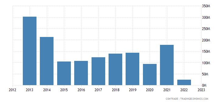 ukraine exports belarus iron steel