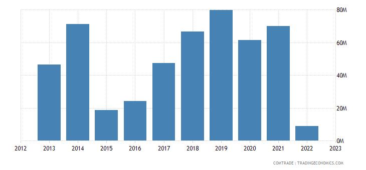 ukraine exports belarus plastics