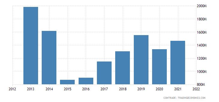 ukraine exports belarus