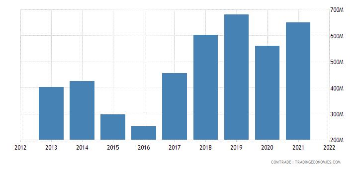 ukraine exports belgium