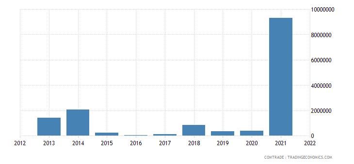 ukraine exports bolivia