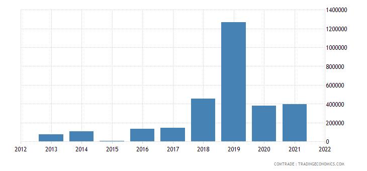 ukraine exports botswana