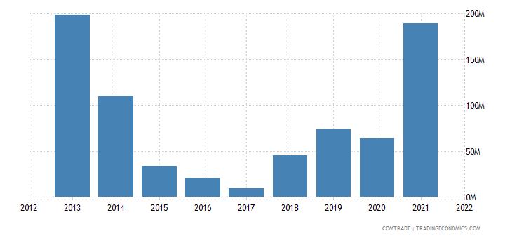 ukraine exports brazil