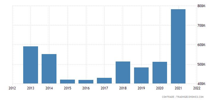 ukraine exports bulgaria