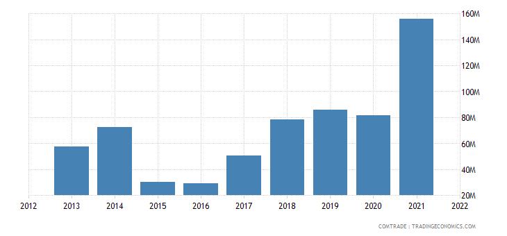 ukraine exports canada