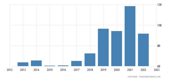 ukraine exports cereals