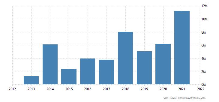 ukraine exports chile