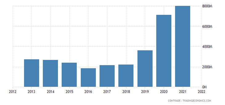 ukraine exports china