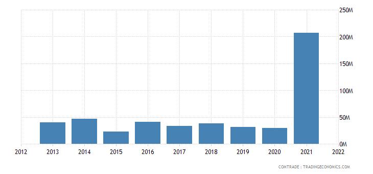 ukraine exports colombia