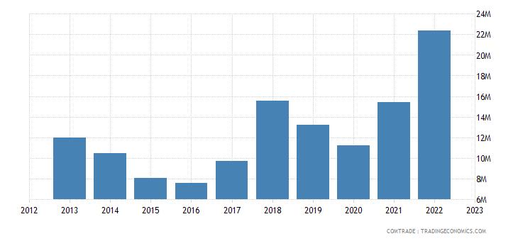 ukraine exports czech republic articles iron steel