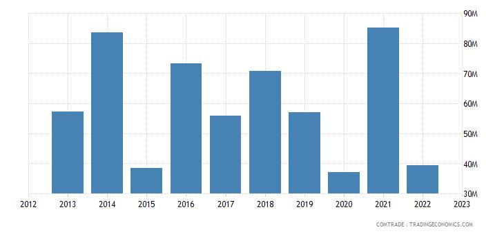 ukraine exports czech republic iron steel
