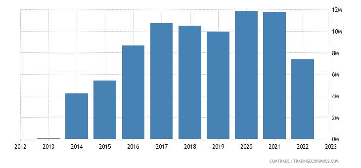 ukraine exports czech republic miscellaneous manufactured articles