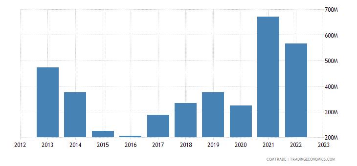 ukraine exports czech republic ores slag ash