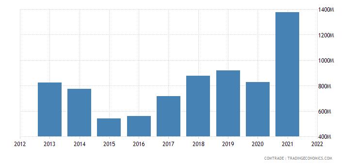 ukraine exports czech republic