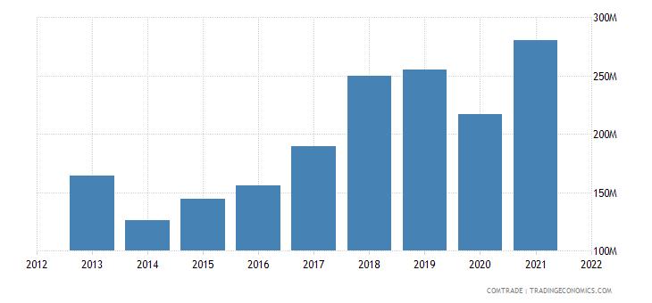 ukraine exports denmark