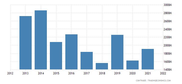 ukraine exports egypt