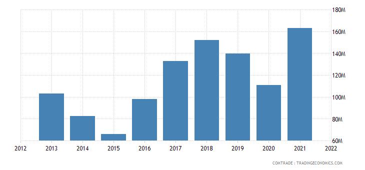 ukraine exports estonia