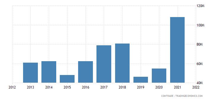 ukraine exports finland