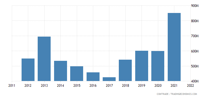ukraine exports france