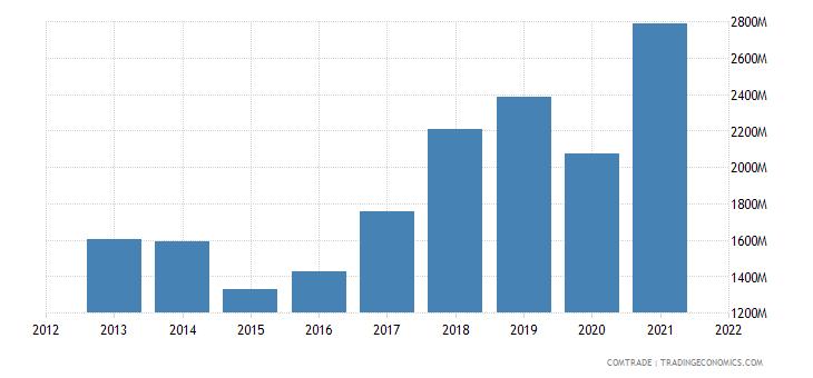ukraine exports germany