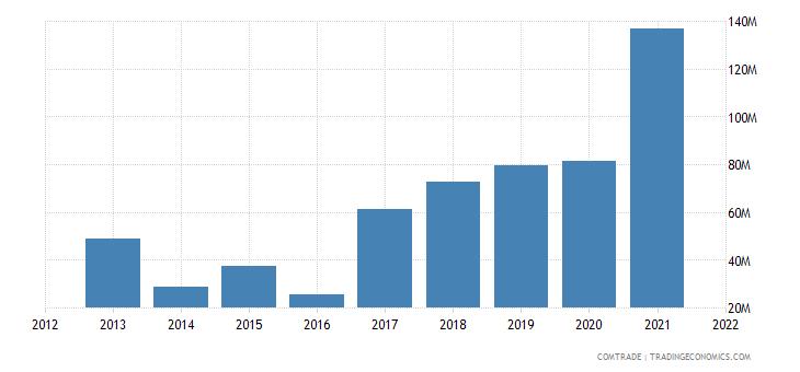 ukraine exports ghana