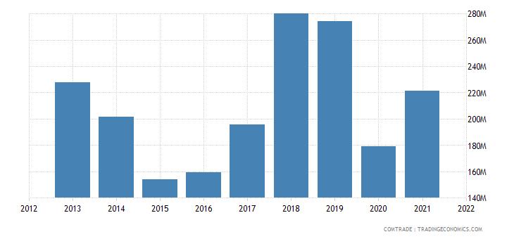 ukraine exports greece