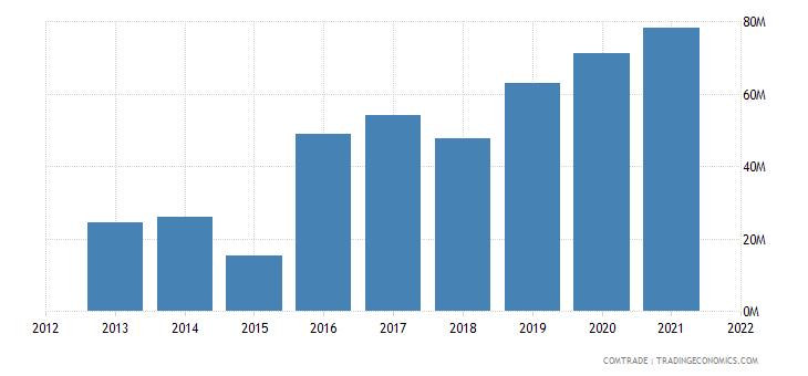 ukraine exports hong kong