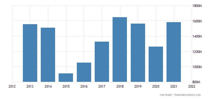 ukraine exports hungary
