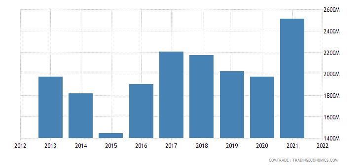 ukraine exports india