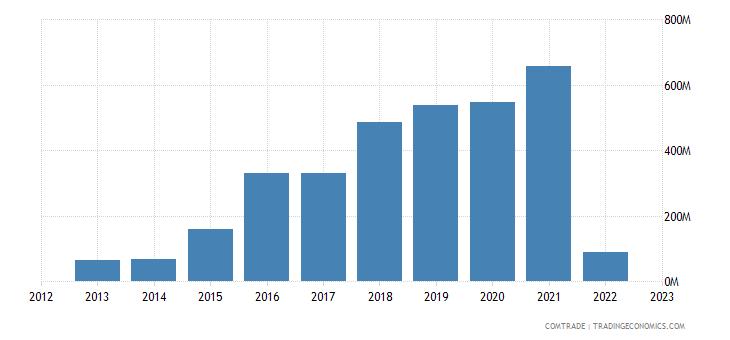 ukraine exports indonesia cereals