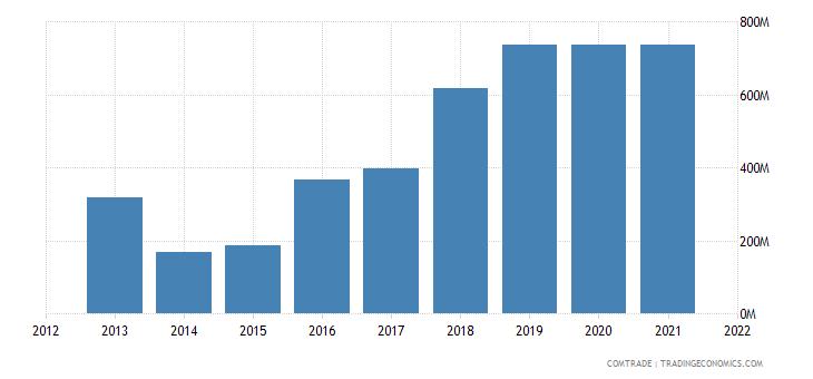ukraine exports indonesia