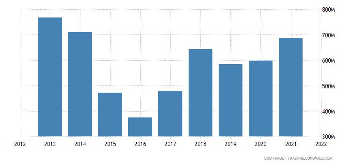 ukraine exports iraq